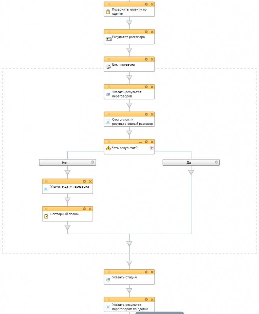 блок схема бизнес процессов в строительстве